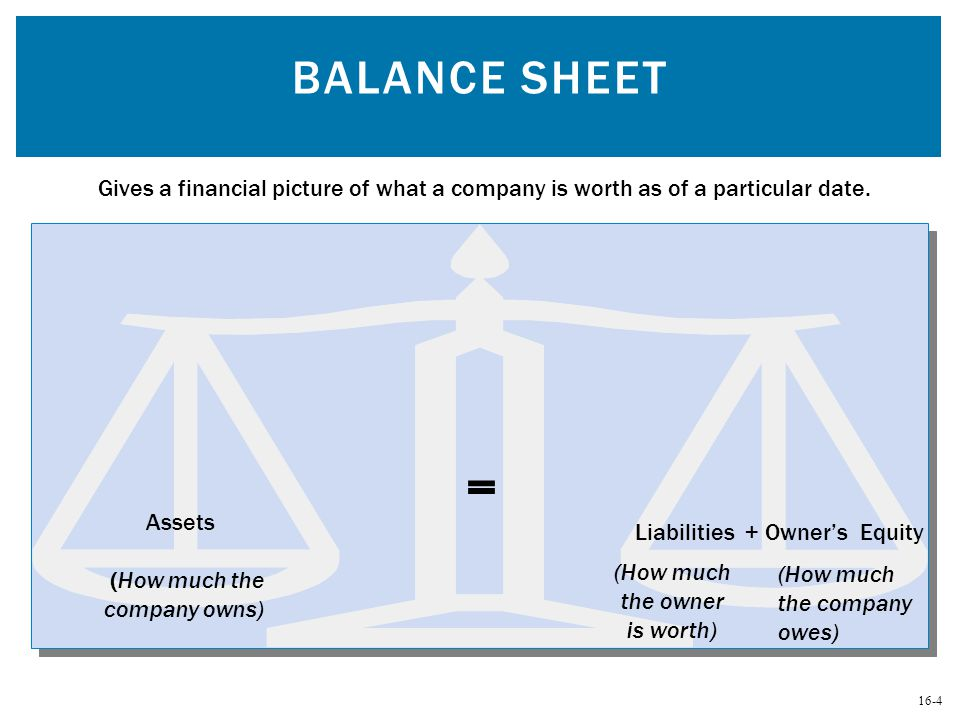 16-4 BALANCE SHEET Gives a financial picture of what a company is worth as of a particular date. Assets Liabilities + Owner's Equity = (How much the c
