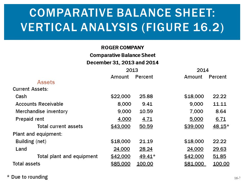 16-7 COMPARATIVE BALANCE SHEET: VERTICAL ANALYSIS (FIGURE 16.2) ROGER COMPANY Comparative Balance Sheet December 31, 2013 and 2014 2013 2014 AmountPer