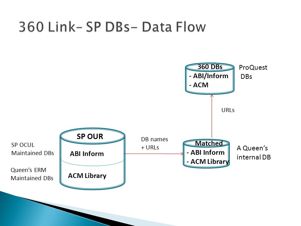 360 DBs - ABI/Inform - ACM ProQuest DBs Matched - ABI Inform - ACM Library A Queen's internal DB ABI Inform SP OUR ACM Library Queen's ERM Maintained DBs SP OCUL Maintained DBs DB names + URLs URLs