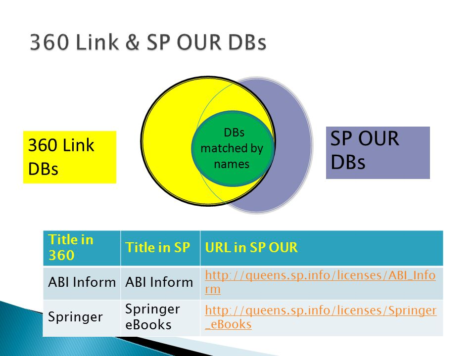 SP OUR DBs Atchd 360 Link DBs DBs matched by names Title in 360 Title in SPURL in SP OUR ABI Inform http://queens.sp.info/licenses/ABI_Info rm Springer Springer eBooks http://queens.sp.info/licenses/Springer _eBooks