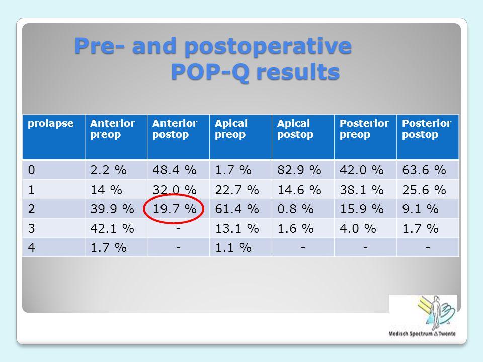 Pre- and postoperative POP-Q results prolapseAnterior preop Anterior postop Apical preop Apical postop Posterior preop Posterior postop 02.2 %48.4 %1.7 %82.9 %42.0 %63.6 % 114 %32.0 %22.7 %14.6 %38.1 %25.6 % 239.9 %19.7 %61.4 %0.8 %15.9 %9.1 % 342.1 %-13.1 %1.6 %4.0 %1.7 % 4 -1.1 %---