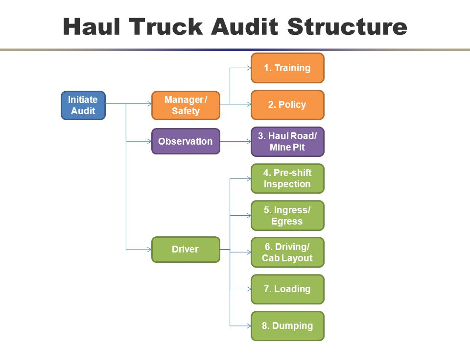 Haul Truck Audit Structure Initiate Audit 2. Policy 1.