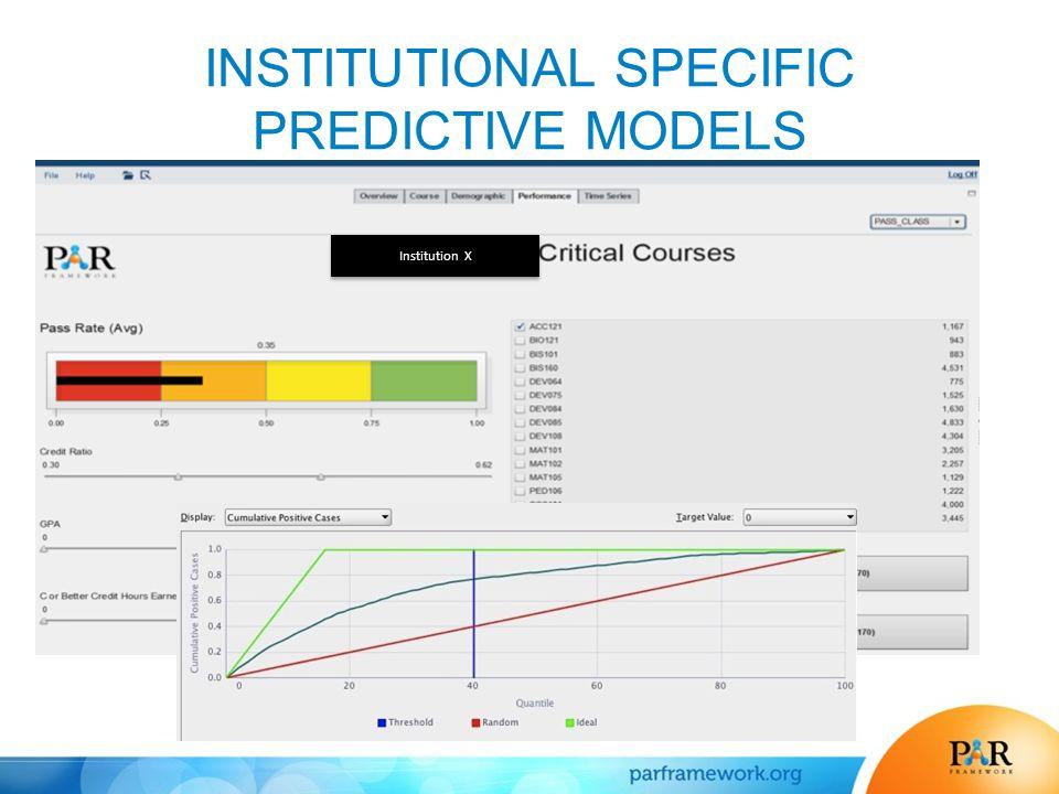 INSTITUTIONAL SPECIFIC PREDICTIVE MODELS Institution X
