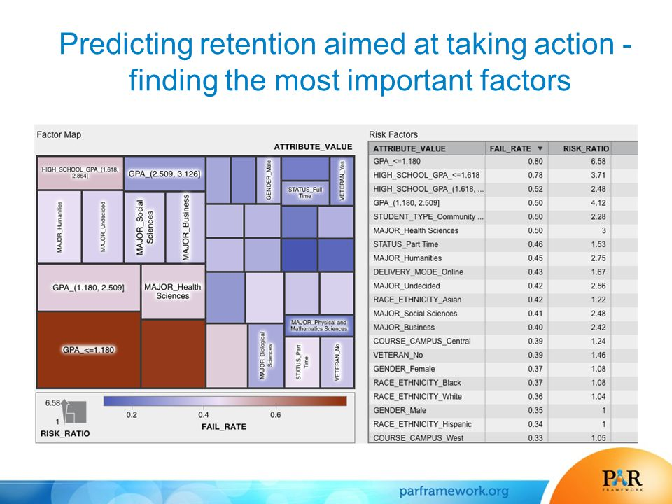 Predicting retention aimed at taking action - finding the most important factors