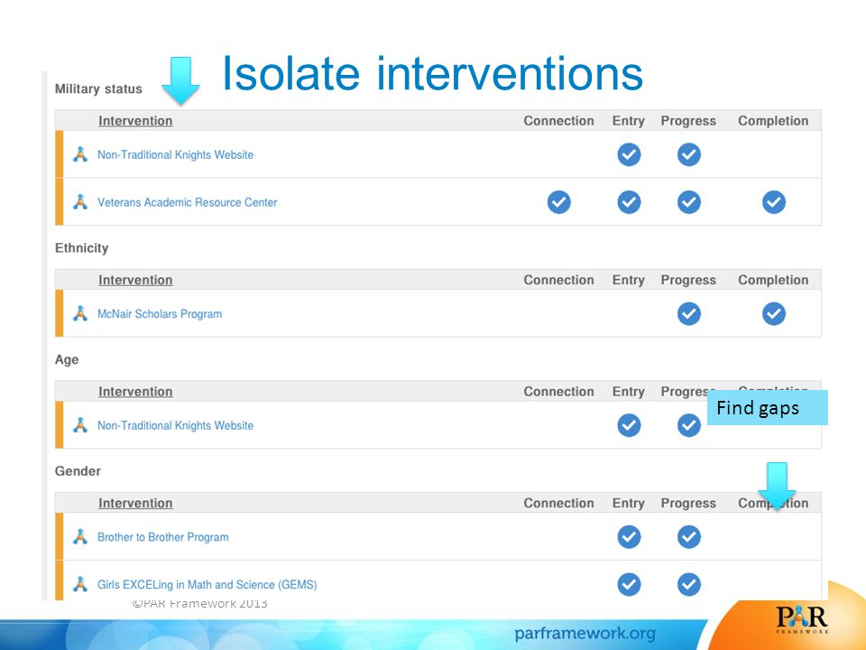 Isolate interventions Find gaps