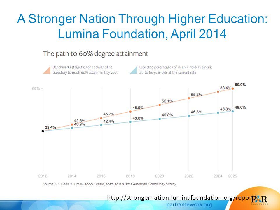 A Stronger Nation Through Higher Education: Lumina Foundation, April 2014 http://strongernation.luminafoundation.org/report/