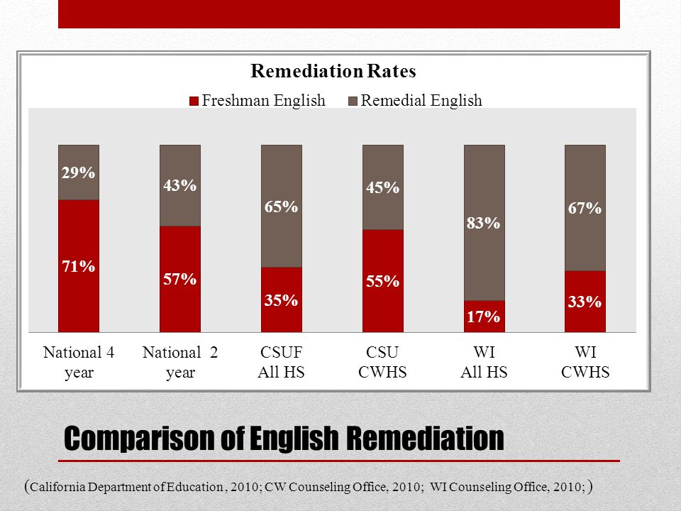 Comparison of English Remediation ( California Department of Education, 2010; CW Counseling Office, 2010; WI Counseling Office, 2010; )