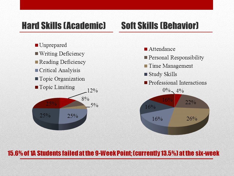 15.6% of 1A Students failed at the 9-Week Point; (currently 13.5%) at the six-week Hard Skills (Academic)Soft Skills (Behavior)