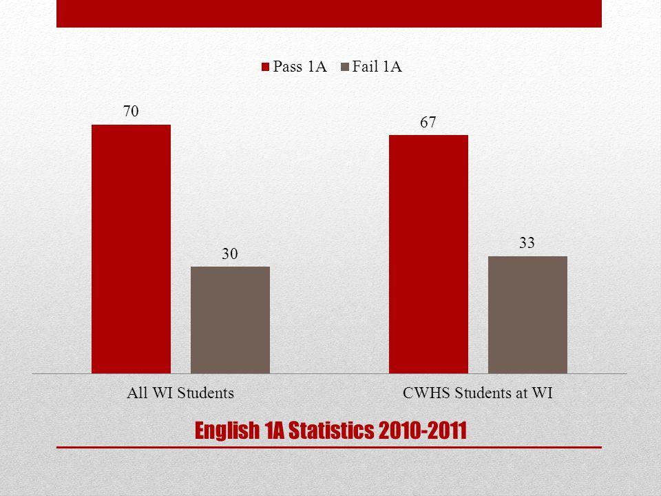 English 1A Statistics 2010-2011