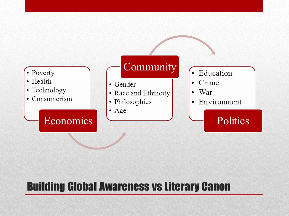 Building Global Awareness vs Literary Canon Poverty Health Technology Consumerism Economics Gender Race and Ethnicity Philosophies Age Community Education Crime War Environment Politics