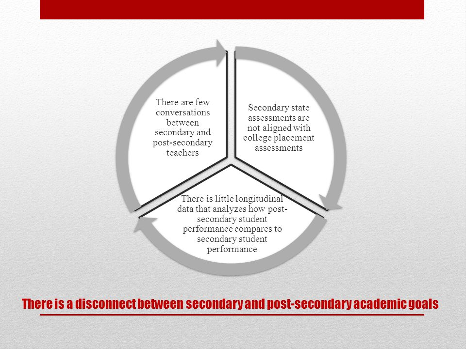 There is a disconnect between secondary and post-secondary academic goals Secondary state assessments are not aligned with college placement assessments There is little longitudinal data that analyzes how post- secondary student performance compares to secondary student performance There are few conversations between secondary and post-secondary teachers