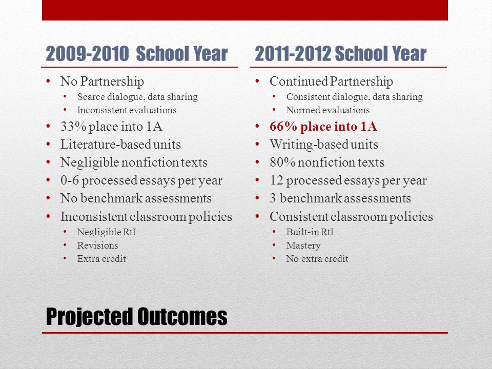 Projected Outcomes 2009-2010 School Year No Partnership Scarce dialogue, data sharing Inconsistent evaluations 33% place into 1A Literature-based units Negligible nonfiction texts 0-6 processed essays per year No benchmark assessments Inconsistent classroom policies Negligible RtI Revisions Extra credit 2011-2012 School Year Continued Partnership Consistent dialogue, data sharing Normed evaluations 66% place into 1A Writing-based units 80% nonfiction texts 12 processed essays per year 3 benchmark assessments Consistent classroom policies Built-in RtI Mastery No extra credit
