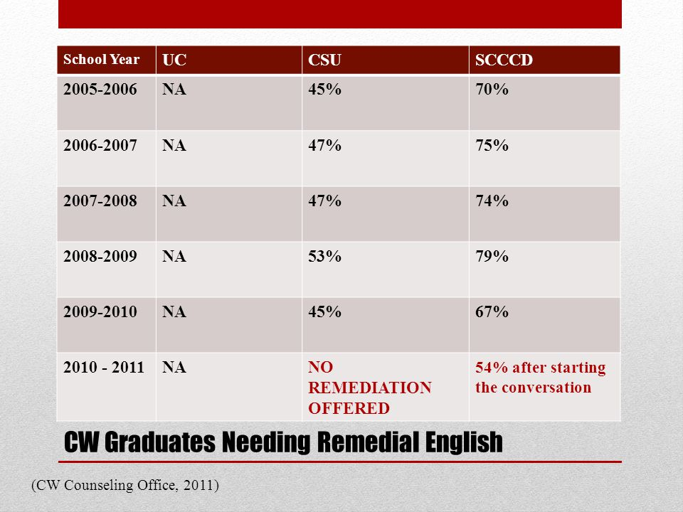 CW Graduates Needing Remedial English School Year UCCSUSCCCD 2005-2006NA45%70% 2006-2007NA47%75% 2007-2008NA47%74% 2008-2009NA53%79% 2009-2010NA45%67% 2010 - 2011NANO REMEDIATION OFFERED 54% after starting the conversation (CW Counseling Office, 2011)