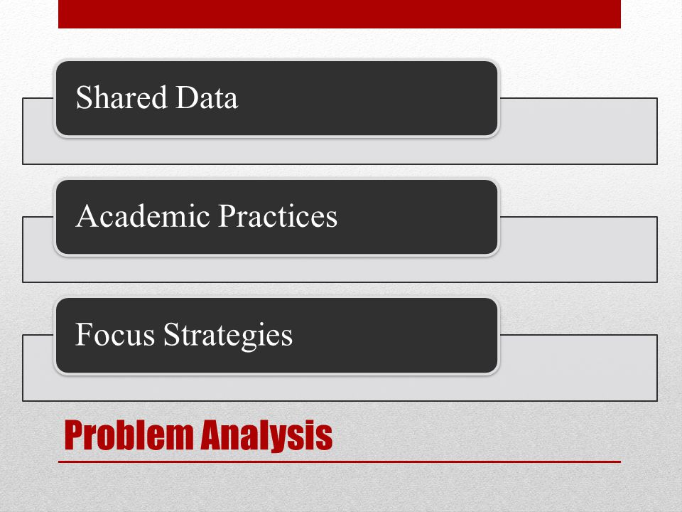 Problem Analysis Shared DataAcademic PracticesFocus Strategies
