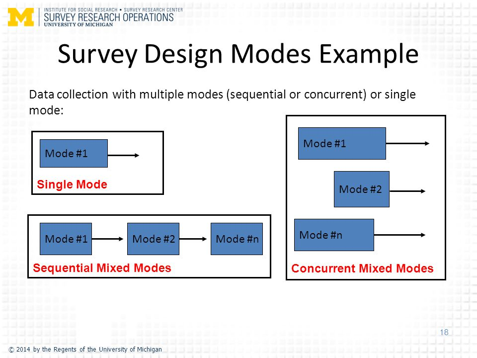 © 2014 by the Regents of the University of Michigan Survey Design Modes Example Data collection with multiple modes (sequential or concurrent) or single mode: 18 Mode #2Mode #n Mode #1 Mode #2 Mode #n Sequential Mixed Modes Concurrent Mixed Modes Single Mode Mode #1