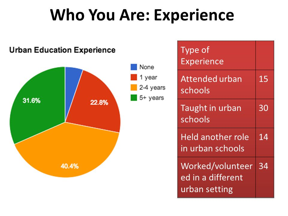 Who You Are: Experience