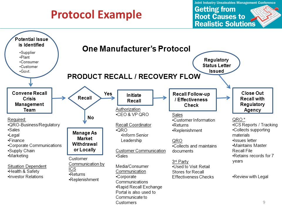 9 Protocol Example Potential Issue is Identified Supplier Plant Consumer Customer Govt.