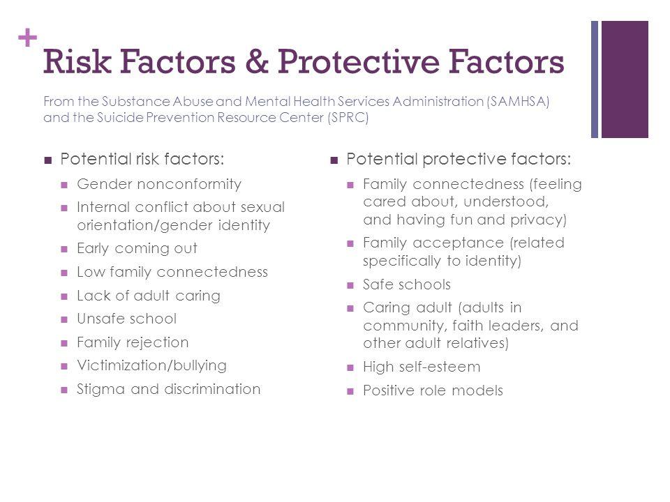 + Risk Factors & Protective Factors Potential risk factors: Gender nonconformity Internal conflict about sexual orientation/gender identity Early comi