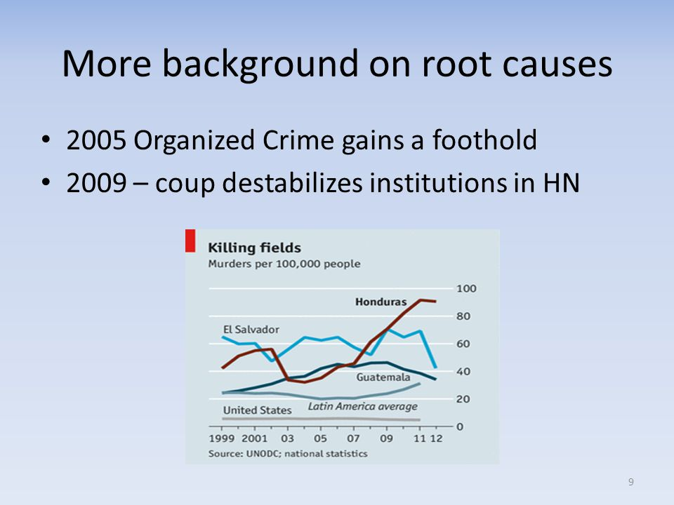 More background on root causes 2005 Organized Crime gains a foothold 2009 – coup destabilizes institutions in HN 9