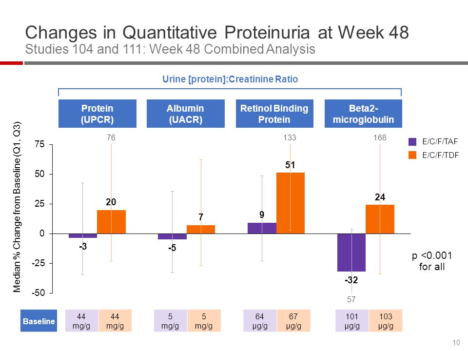 Changes in Quantitative Proteinuria at Week 48 Studies 104 and 111: Week 48 Combined Analysis 10 Median % Change from Baseline (Q1, Q3) Protein (UPCR) Albumin (UACR) Retinol Binding Protein Beta2- microglobulin E/C/F/TAF E/C/F/TDF p <0.001 for all Urine [protein]:Creatinine Ratio Baseline 44 mg/g 44 mg/g 5 mg/g 5 mg/g 64 μg/g 67 μg/g 101 μg/g 103 μg/g 76133168 57