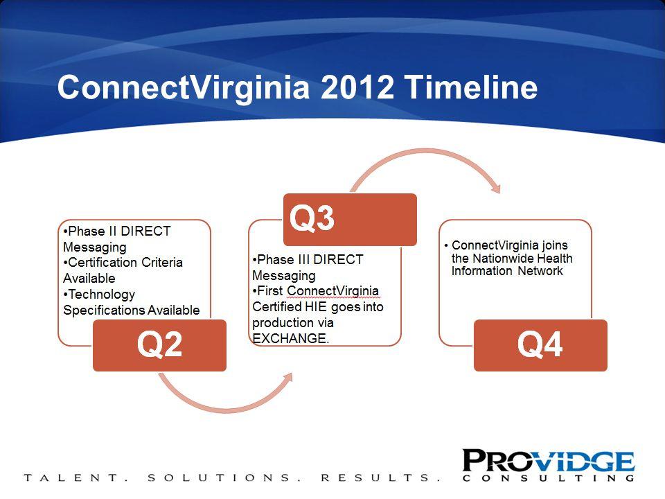 ConnectVirginia 2012 Timeline