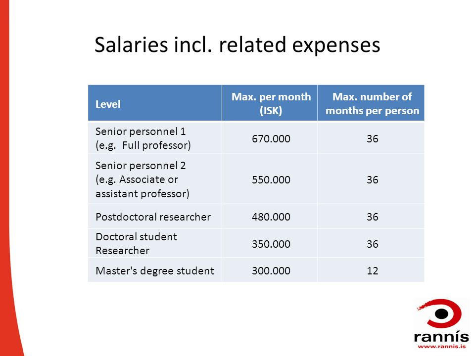 Salaries incl.related expenses Level Max. per month (ISK) Max.