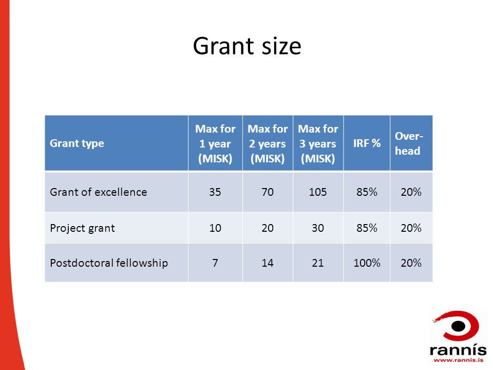 Grant size Grant type Max for 1 year (MISK) Max for 2 years (MISK) Max for 3 years (MISK) IRF % Over- head Grant of excellence357010585%20% Project grant10203085%20% Postdoctoral fellowship71421100%20%