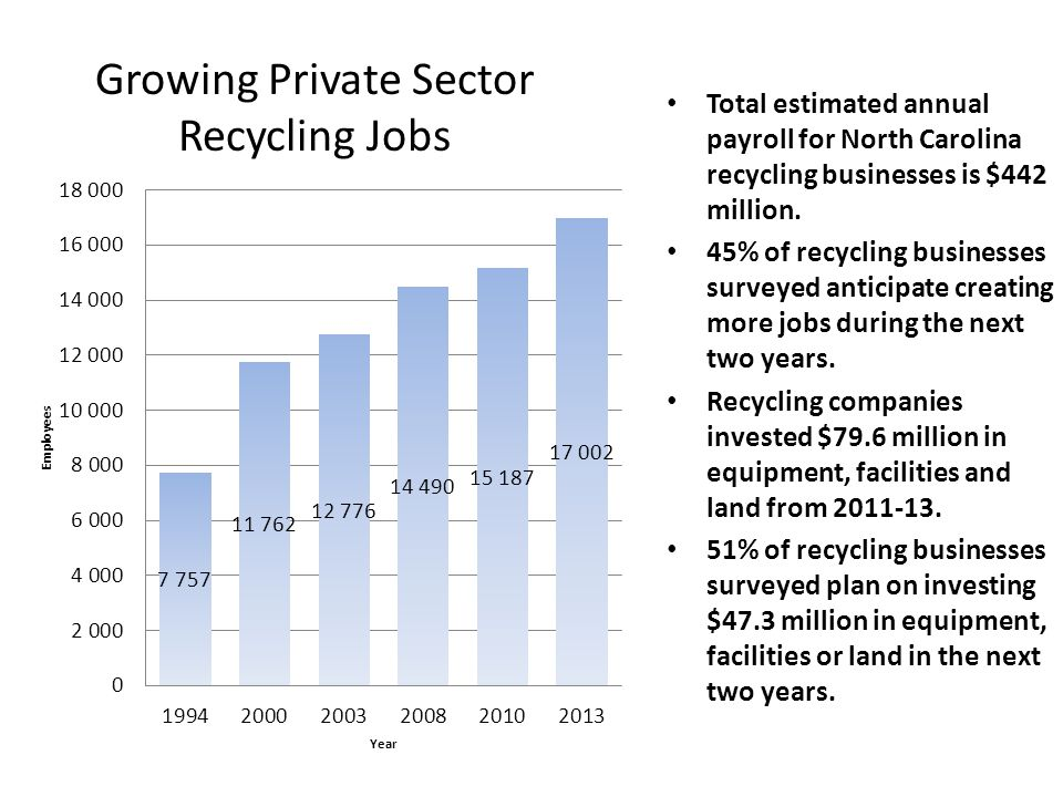 Growing Private Sector Recycling Jobs Total estimated annual payroll for North Carolina recycling businesses is $442 million.