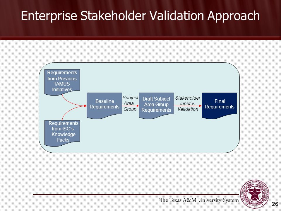Enterprise Stakeholder Validation Approach 26 Requirements from Previous TAMUS Initiatives Requirements from ISG's Knowledge Packs Baseline Requirements Draft Subject Area Group Requirements Final Requirements Subject Area Group Stakeholder Input & Validation