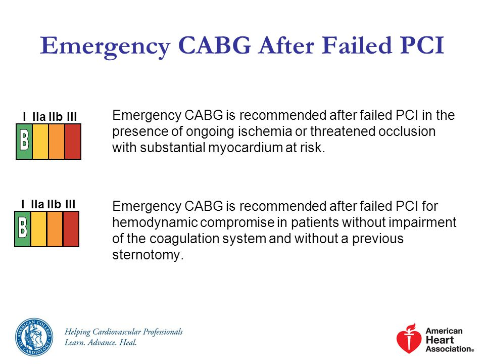 Emergency CABG After Failed PCI Emergency CABG is recommended after failed PCI in the presence of ongoing ischemia or threatened occlusion with substantial myocardium at risk.