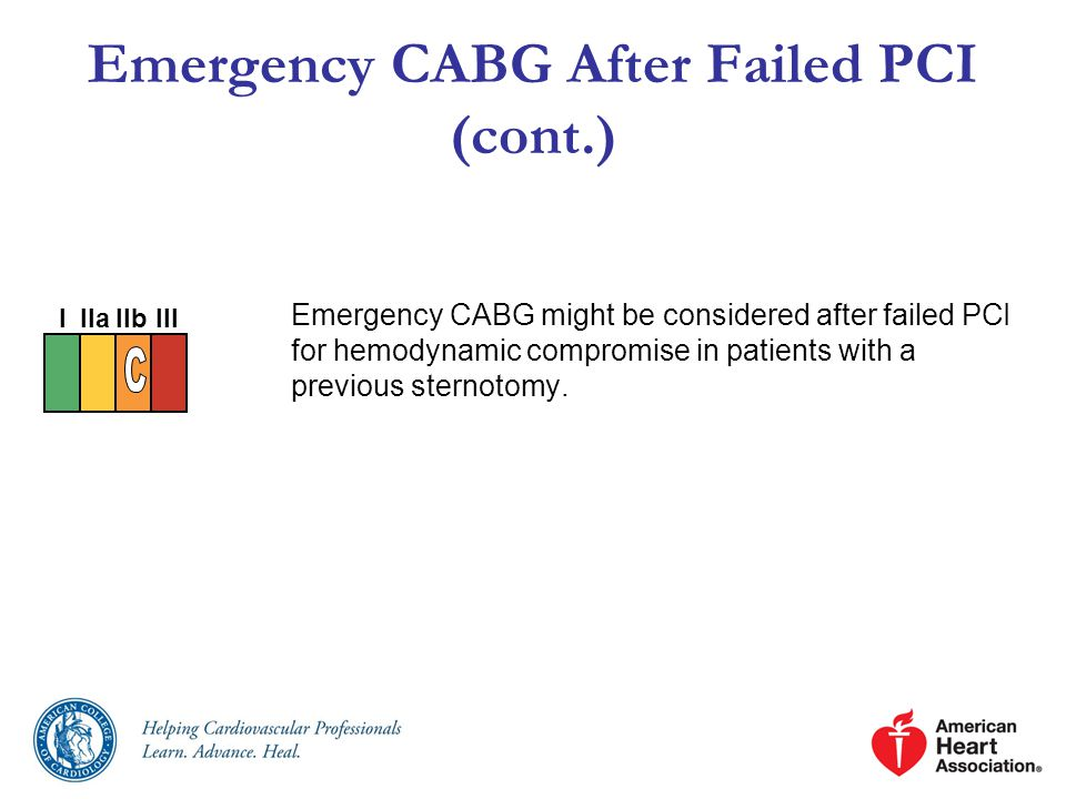 Emergency CABG After Failed PCI (cont.) Emergency CABG might be considered after failed PCI for hemodynamic compromise in patients with a previous sternotomy.