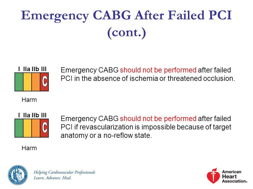 Emergency CABG After Failed PCI (cont.) Emergency CABG should not be performed after failed PCI in the absence of ischemia or threatened occlusion.