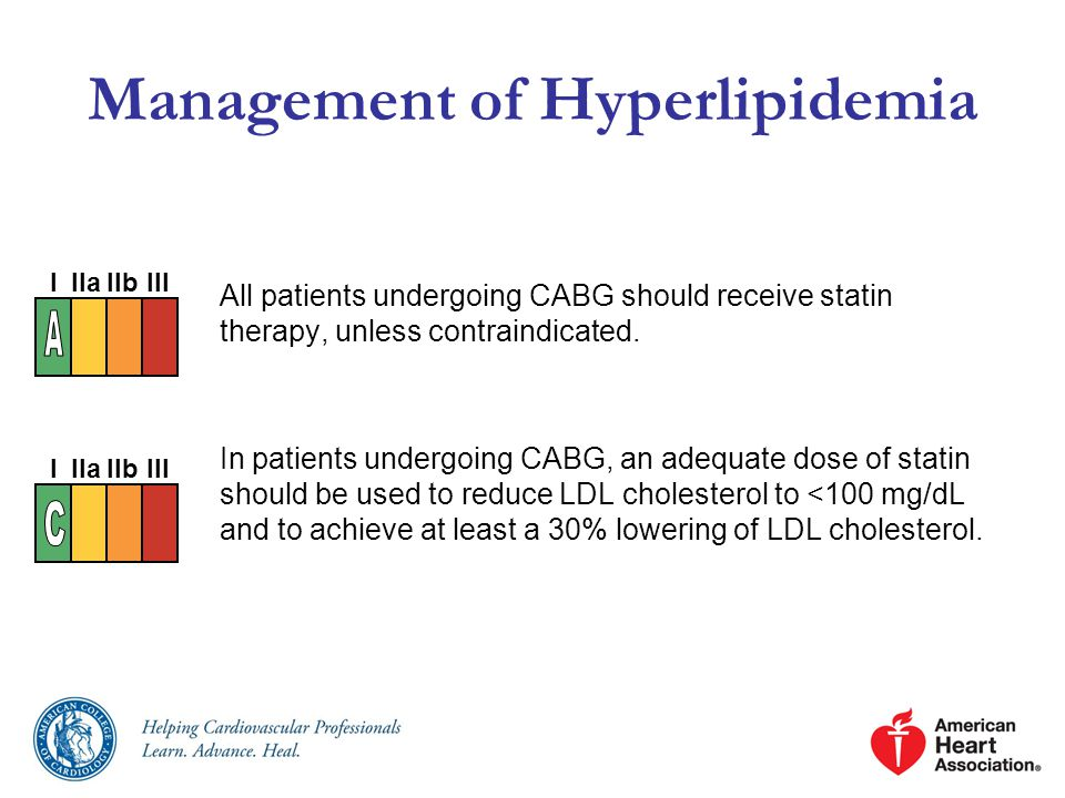 Management of Hyperlipidemia All patients undergoing CABG should receive statin therapy, unless contraindicated.