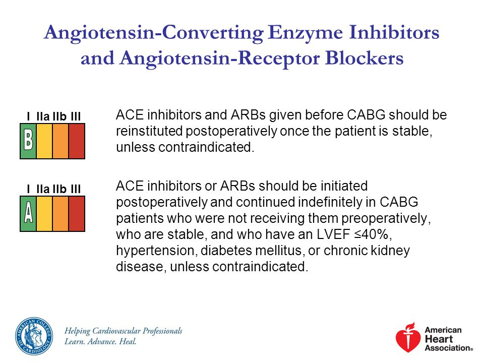 Angiotensin-Converting Enzyme Inhibitors and Angiotensin-Receptor Blockers ACE inhibitors and ARBs given before CABG should be reinstituted postoperatively once the patient is stable, unless contraindicated.