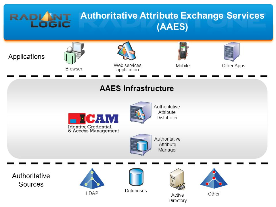 Authoritative Attribute Exchange Services (AAES) Browser Web services application MobileOther Apps Databases Active Directory LDAP Other Applications Authoritative Sources AAES Infrastructure Authoritative Attribute Manager Authoritative Attribute Distributer