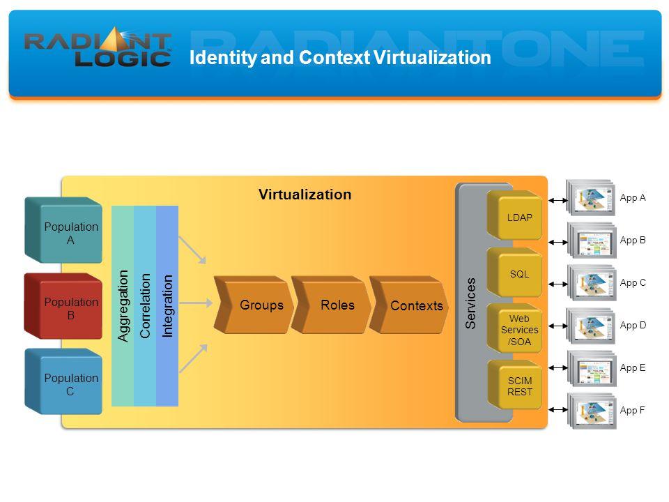 Identity and Context Virtualization Aggregation Correlation Integration Virtualization Population C Population B Population A Groups Roles LDAP SQL Web Services /SOA App A App B App C App D App E App F Contexts Services SCIM REST