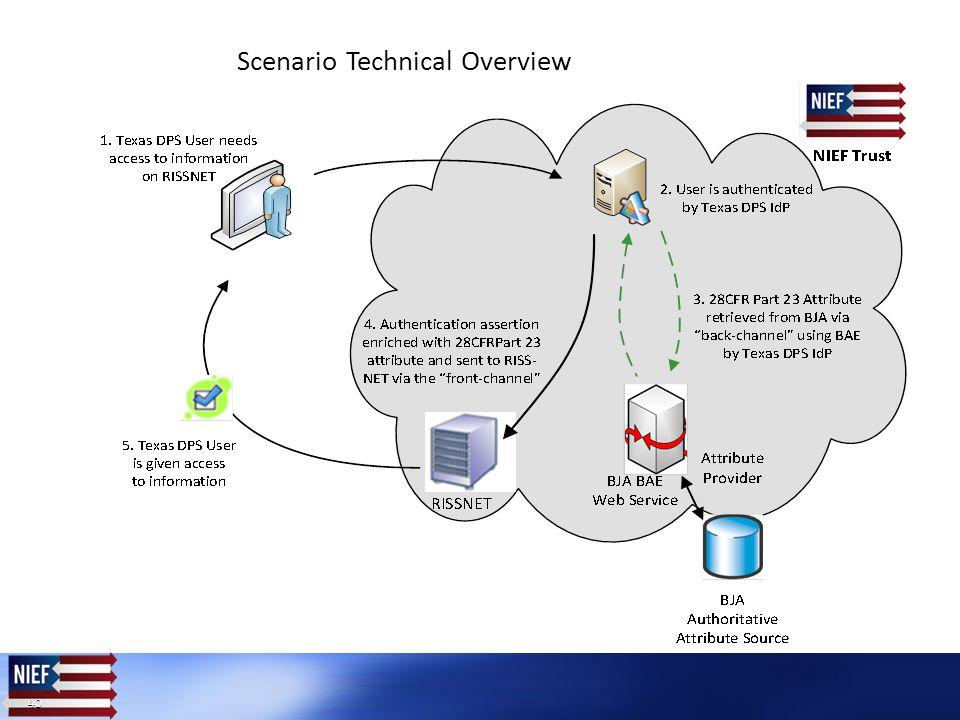 40 Scenario Technical Overview