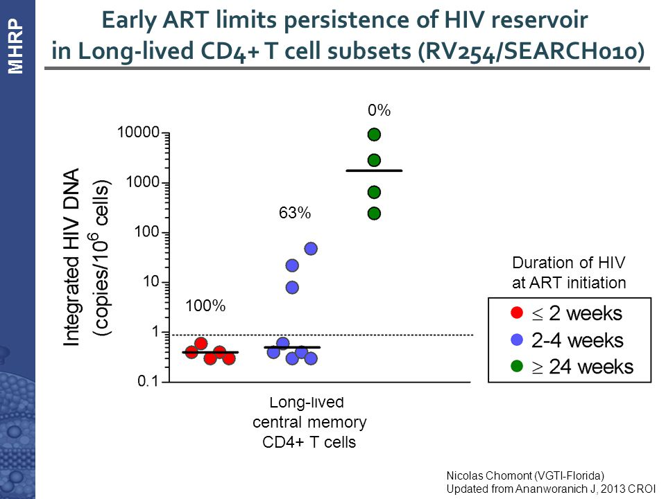 MHRP Early ART limits persistence of HIV reservoir in Long-lived CD4+ T cell subsets (RV254/SEARCH010) Nicolas Chomont (VGTI-Florida) Updated from Ana