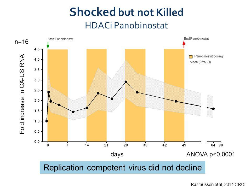 Shocked but not Killed HDACi Panobinostat days Fold increase in CA-US RNA ANOVA p<0.0001 Replication competent virus did not decline Rasmussen et al,