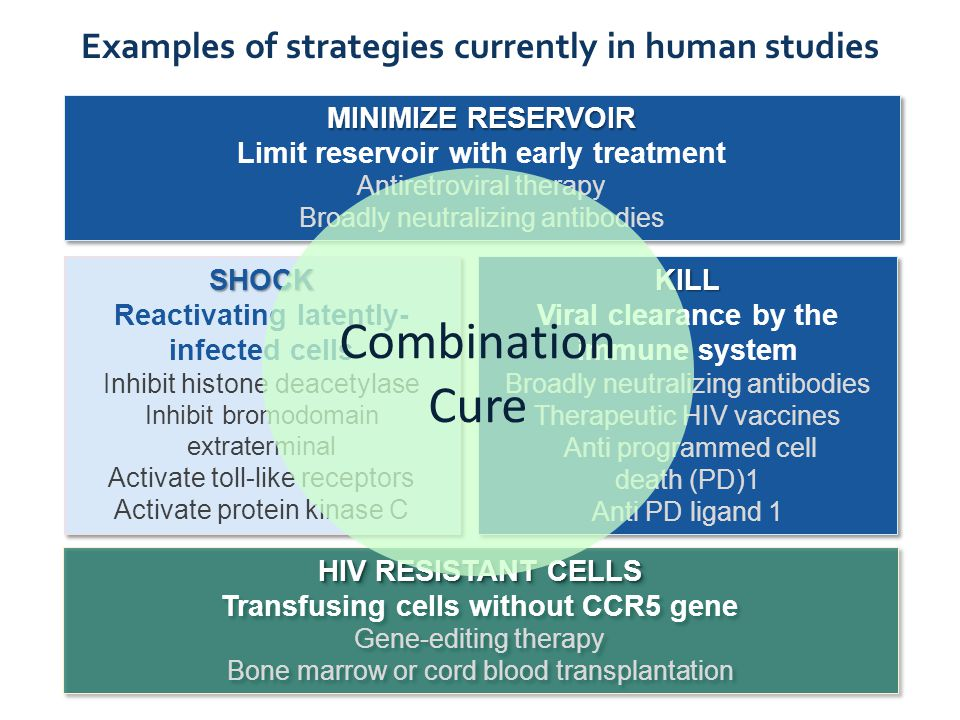 Examples of strategies currently in human studies SHOCK Reactivating latently- infected cells Inhibit histone deacetylase Inhibit bromodomain extrater