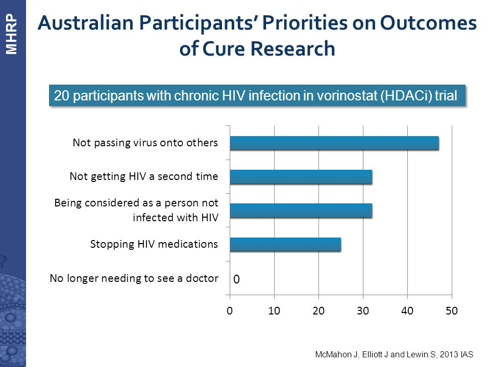 MHRP  Australian Participants' Priorities on Outcomes of Cure Research 20 participants with chronic HIV infection in vorinostat (HDACi) trial McMahon