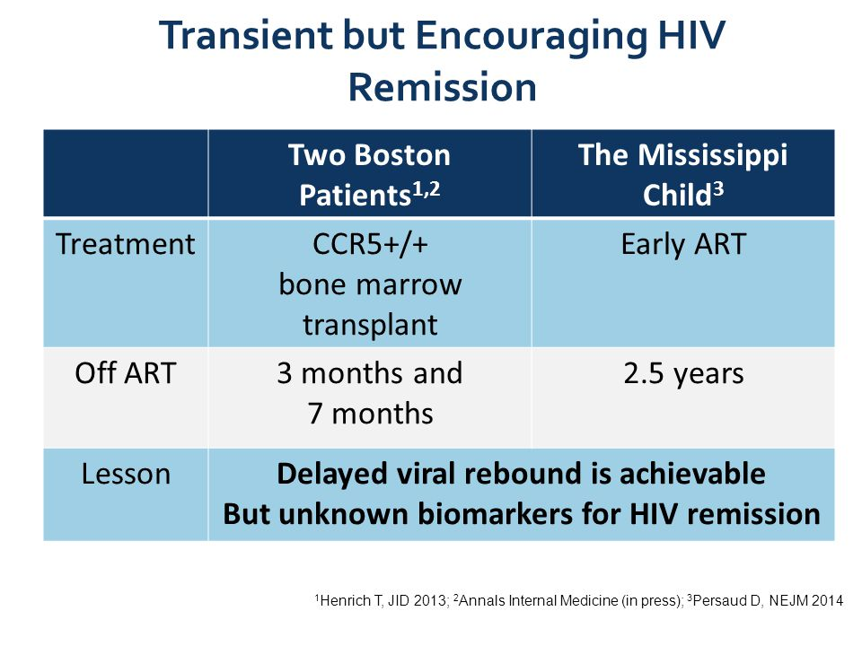 Transient but Encouraging HIV Remission Two Boston Patients 1,2 The Mississippi Child 3 TreatmentCCR5+/+ bone marrow transplant Early ART Off ART3 mon