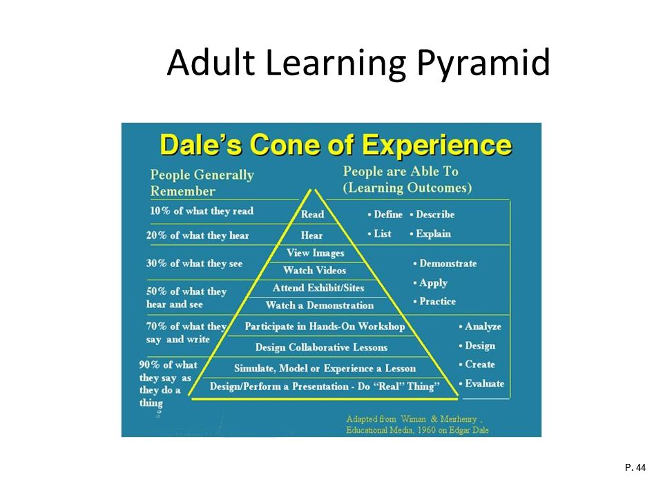 Adult Learning Pyramid P. 44