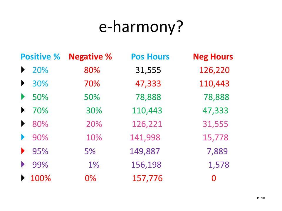 e-harmony.