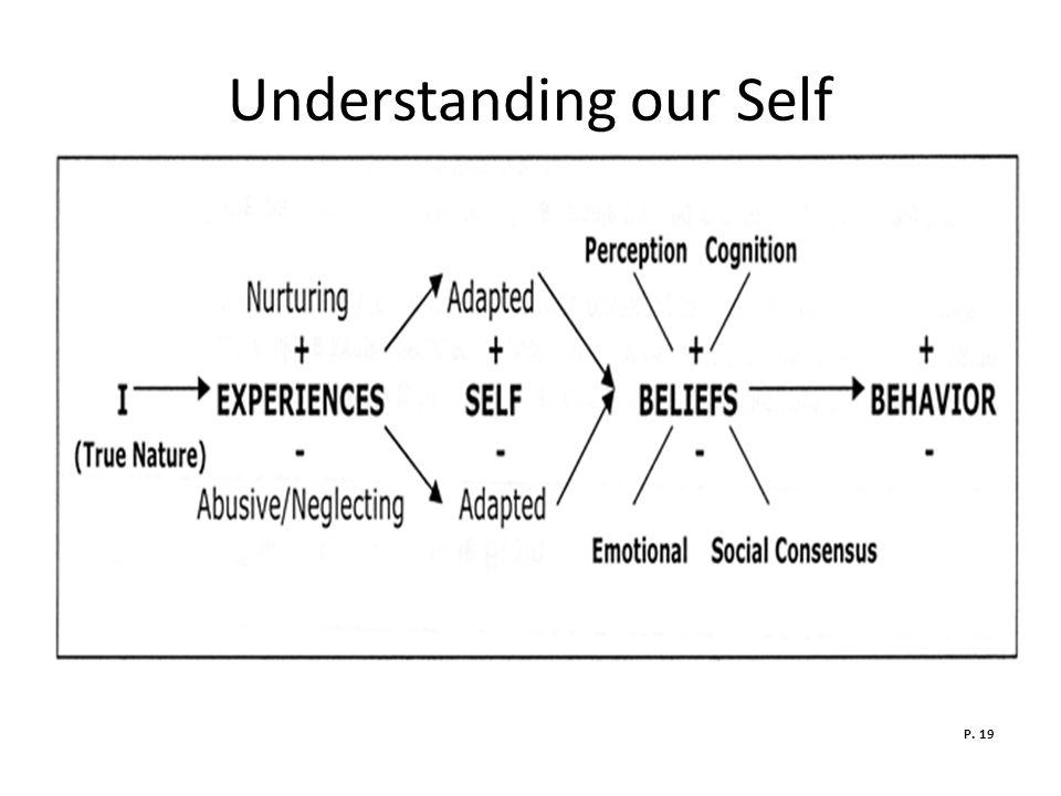 Understanding our Self P. 19