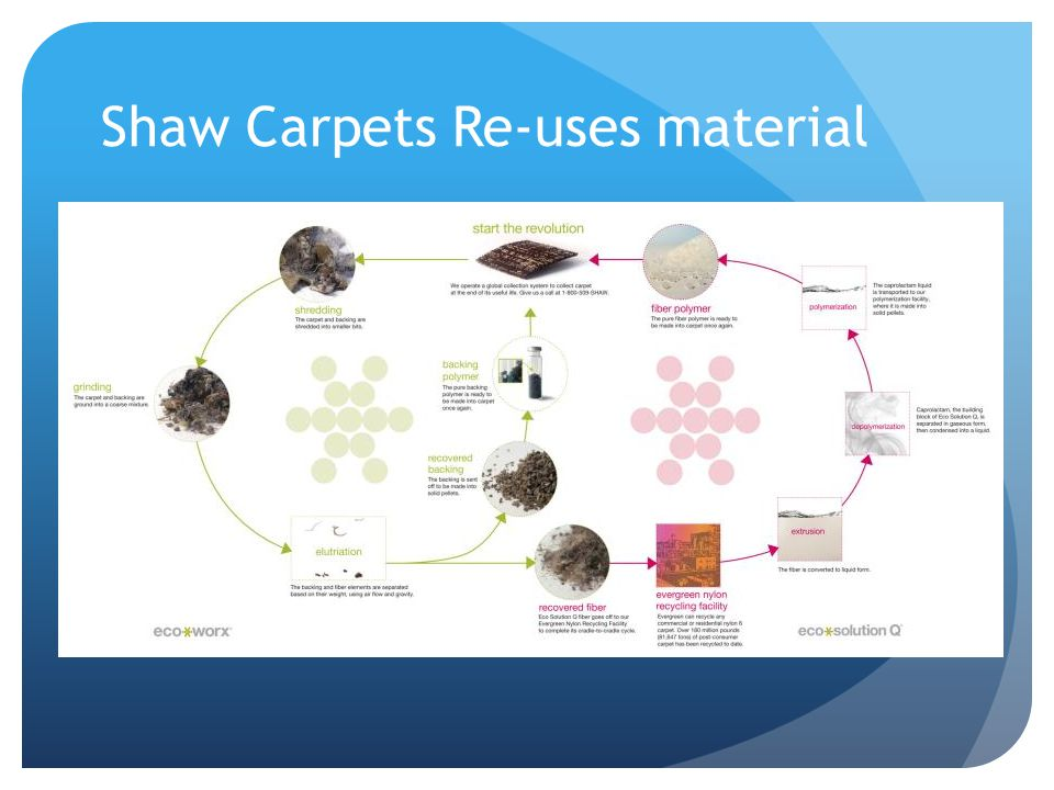 Shaw Carpets Re-uses material