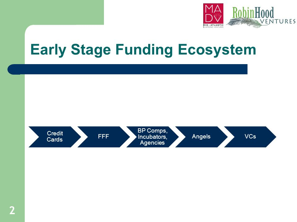 Early Stage Funding Ecosystem Credit Cards FFF BP Comps, Incubators, Agencies AngelsVCs 2