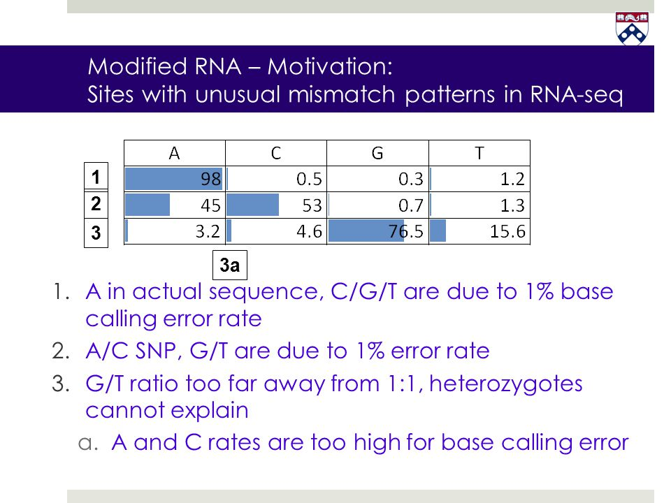 Modified RNA – Motivation: Sites with unusual mismatch patterns in RNA-seq 1.A in actual sequence, C/G/T are due to 1% base calling error rate 2.A/C S