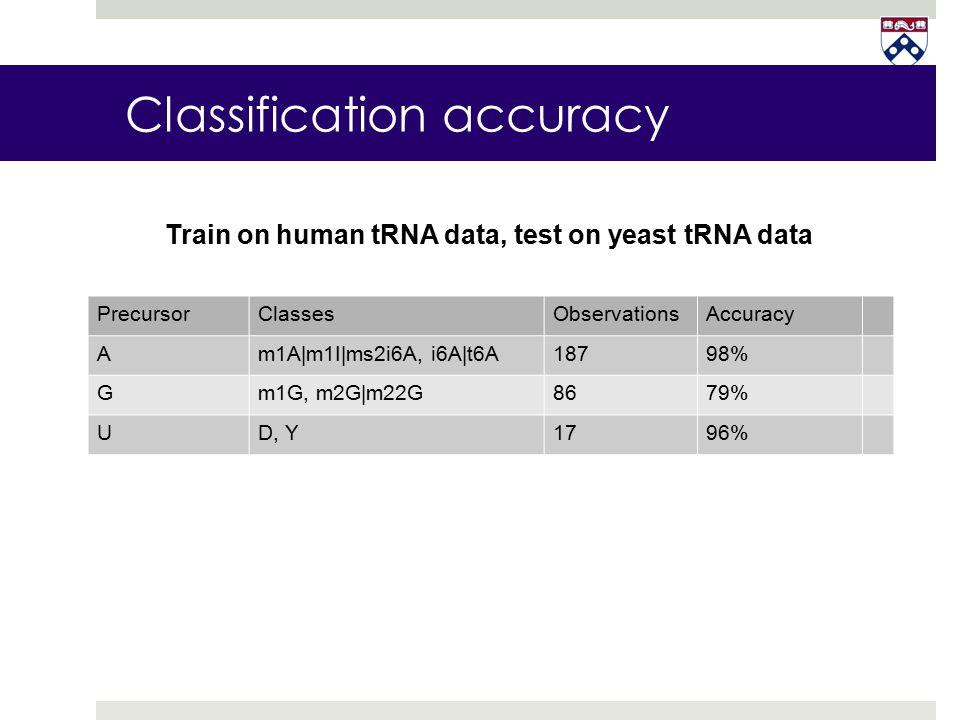 PrecursorClassesObservationsAccuracy Am1A|m1I|ms2i6A, i6A|t6A18798% Gm1G, m2G|m22G8679% UD, Y1796% Train on human tRNA data, test on yeast tRNA data C