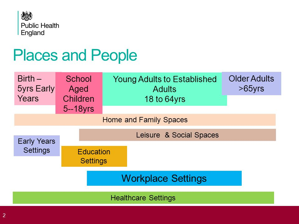 2 Birth – 5yrs Early Years School Aged Children 5--18yrs Young Adults to Established Adults 18 to 64yrs Older Adults >65yrs Home and Family Spaces Ear
